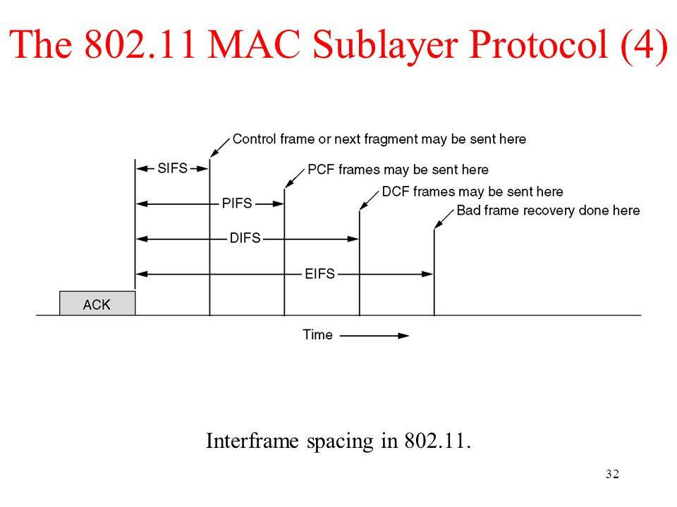 The 802.11 MAC Sublayer Protocol (4)
