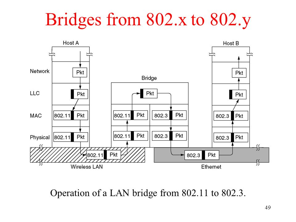 Operation of a LAN bridge from 802.11 to 802.3.