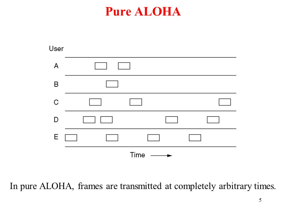 In pure ALOHA, frames are transmitted at completely arbitrary times.
