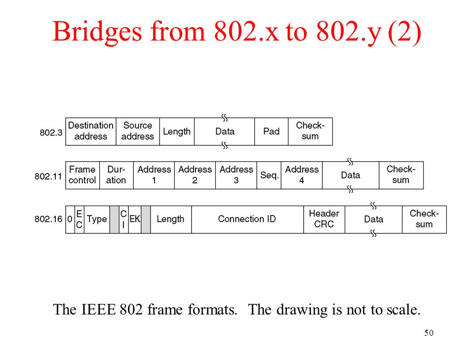 The IEEE 802 frame formats. The drawing is not to scale.