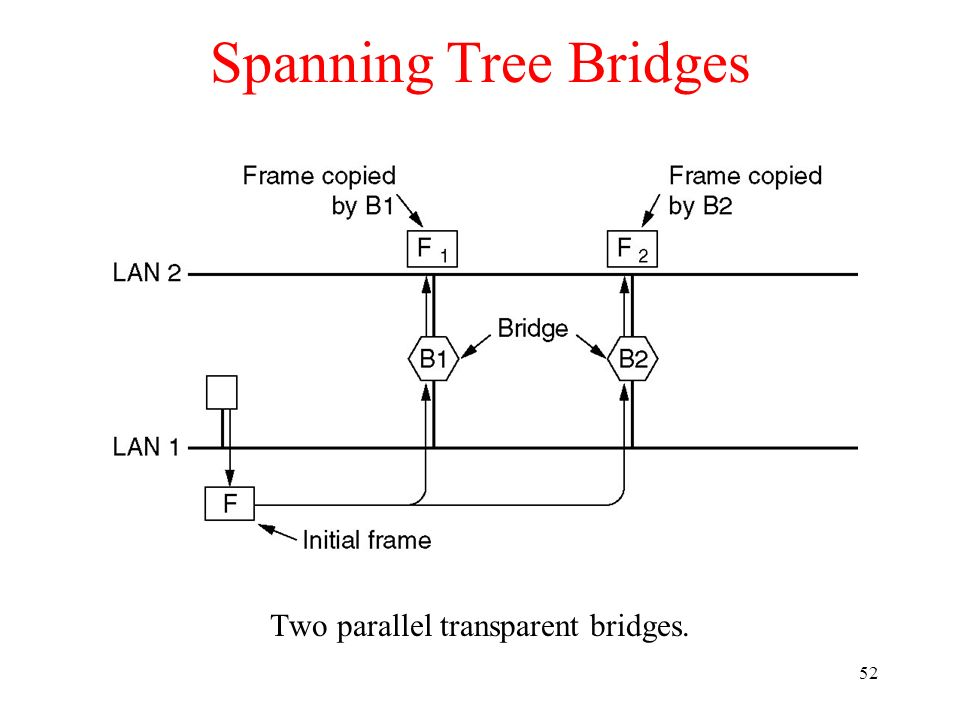 Two parallel transparent bridges.
