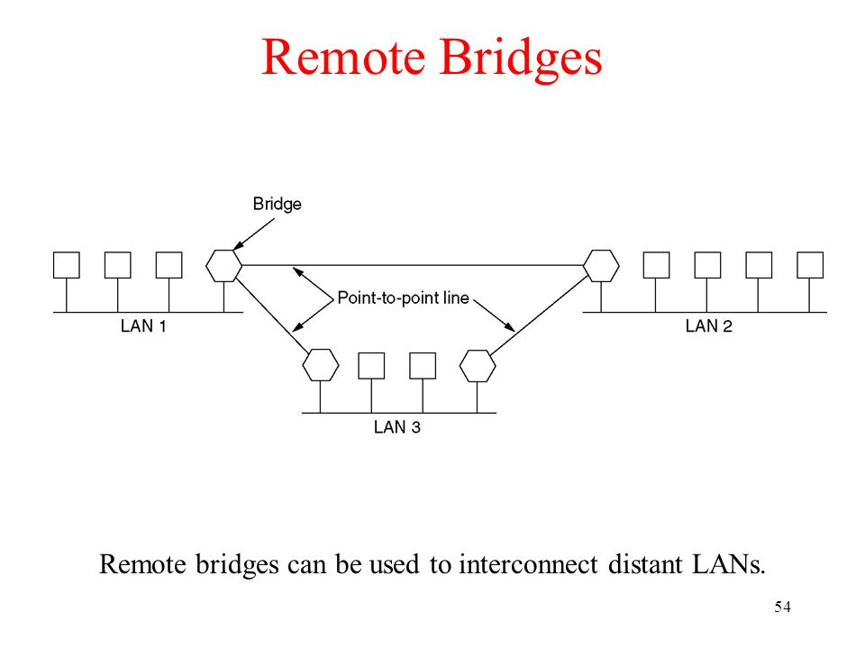 Remote bridges can be used to interconnect distant LANs.