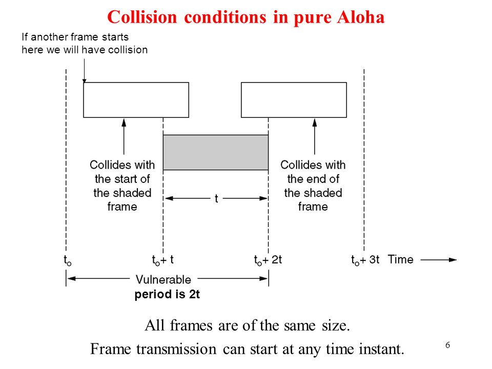 Collision conditions in pure Aloha