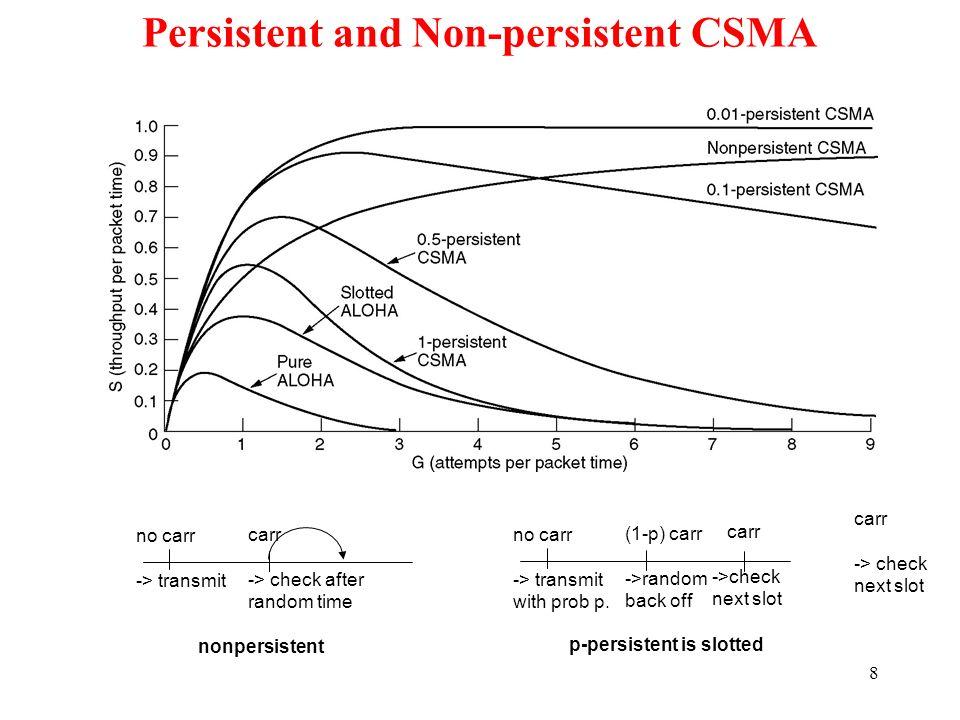Persistent and Non-persistent CSMA