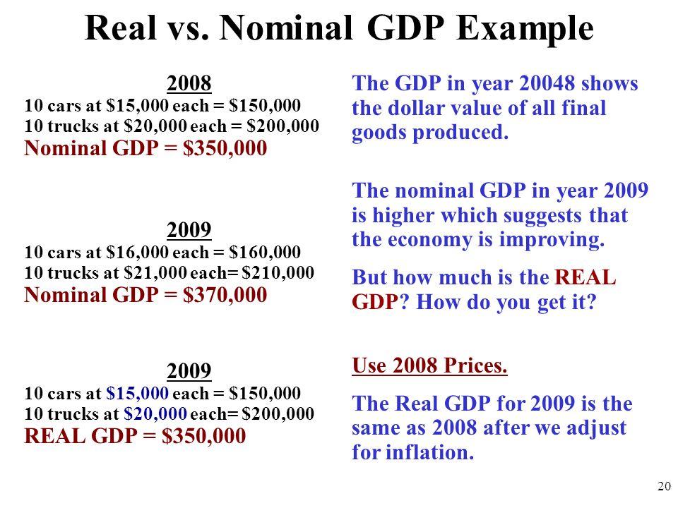 Real vs. Nominal GDP Example