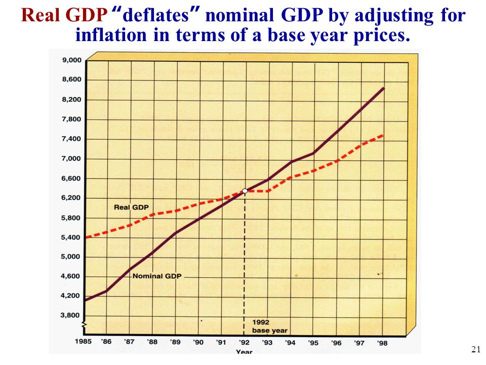 Real GDP deflates nominal GDP by adjusting for inflation in terms of a base year prices.