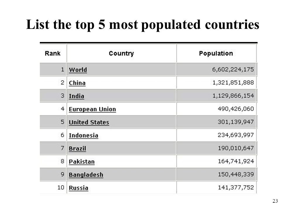 List the top 5 most populated countries