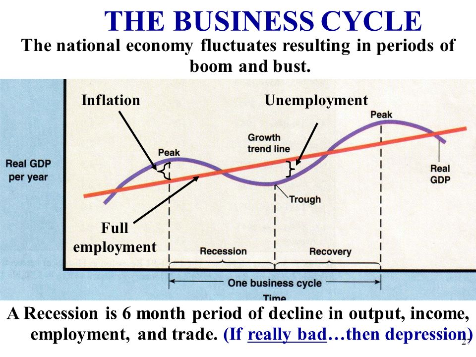 The national economy fluctuates resulting in periods of boom and bust.