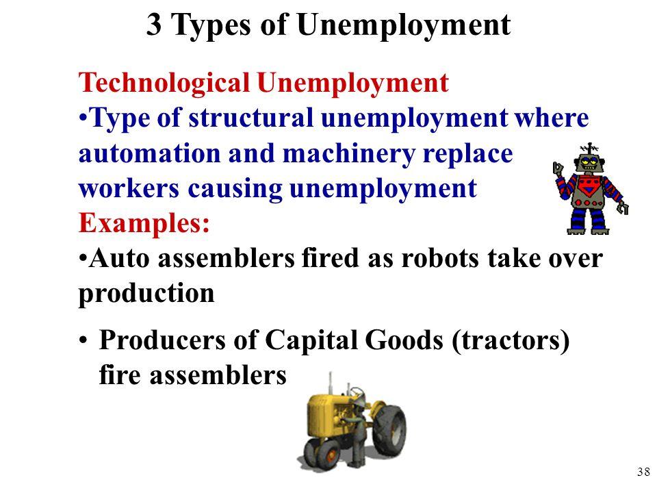 3 Types of Unemployment Technological Unemployment