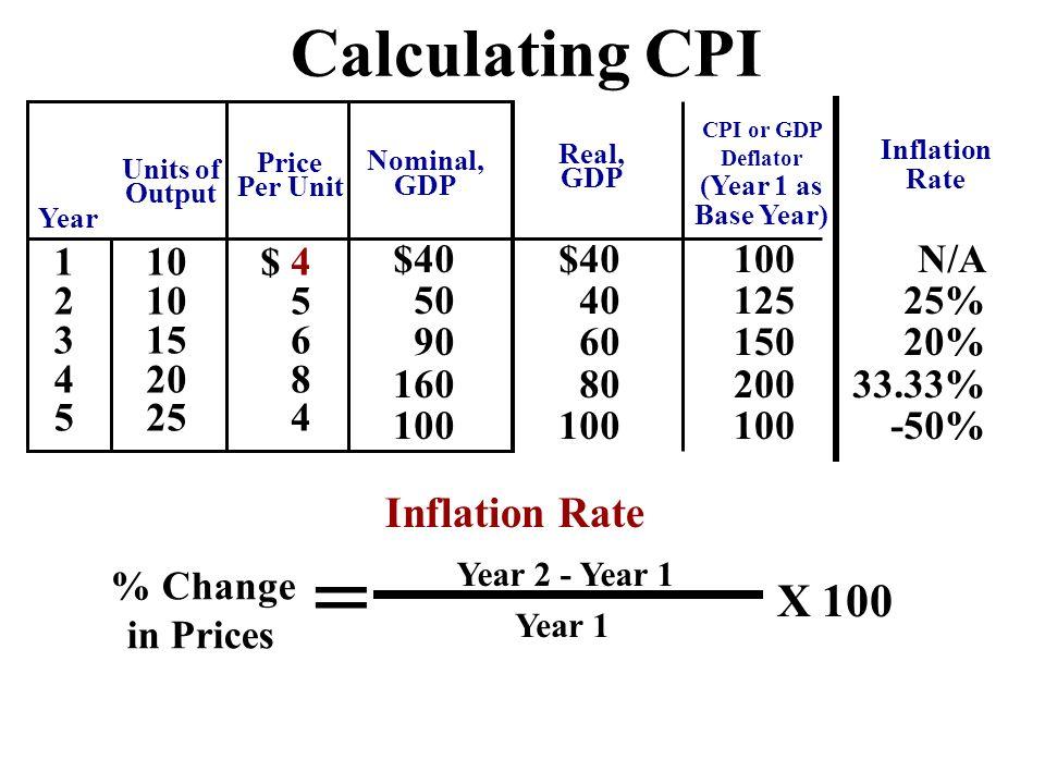 CPI or GDP Deflator (Year 1 as Base Year)