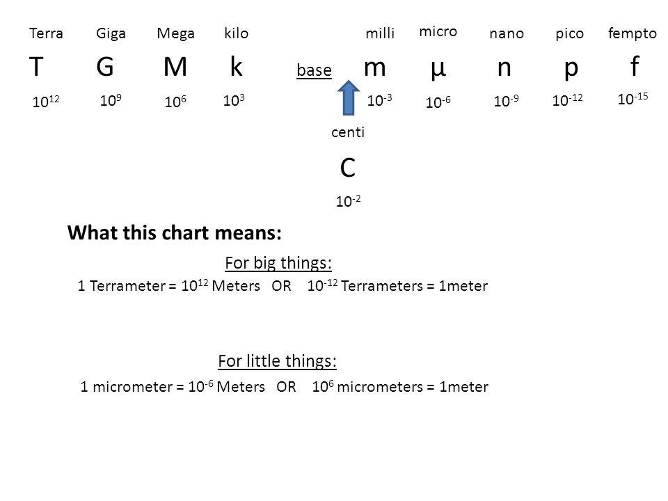 T G M K Base M µ N P F C What This Chart Means For Big Things