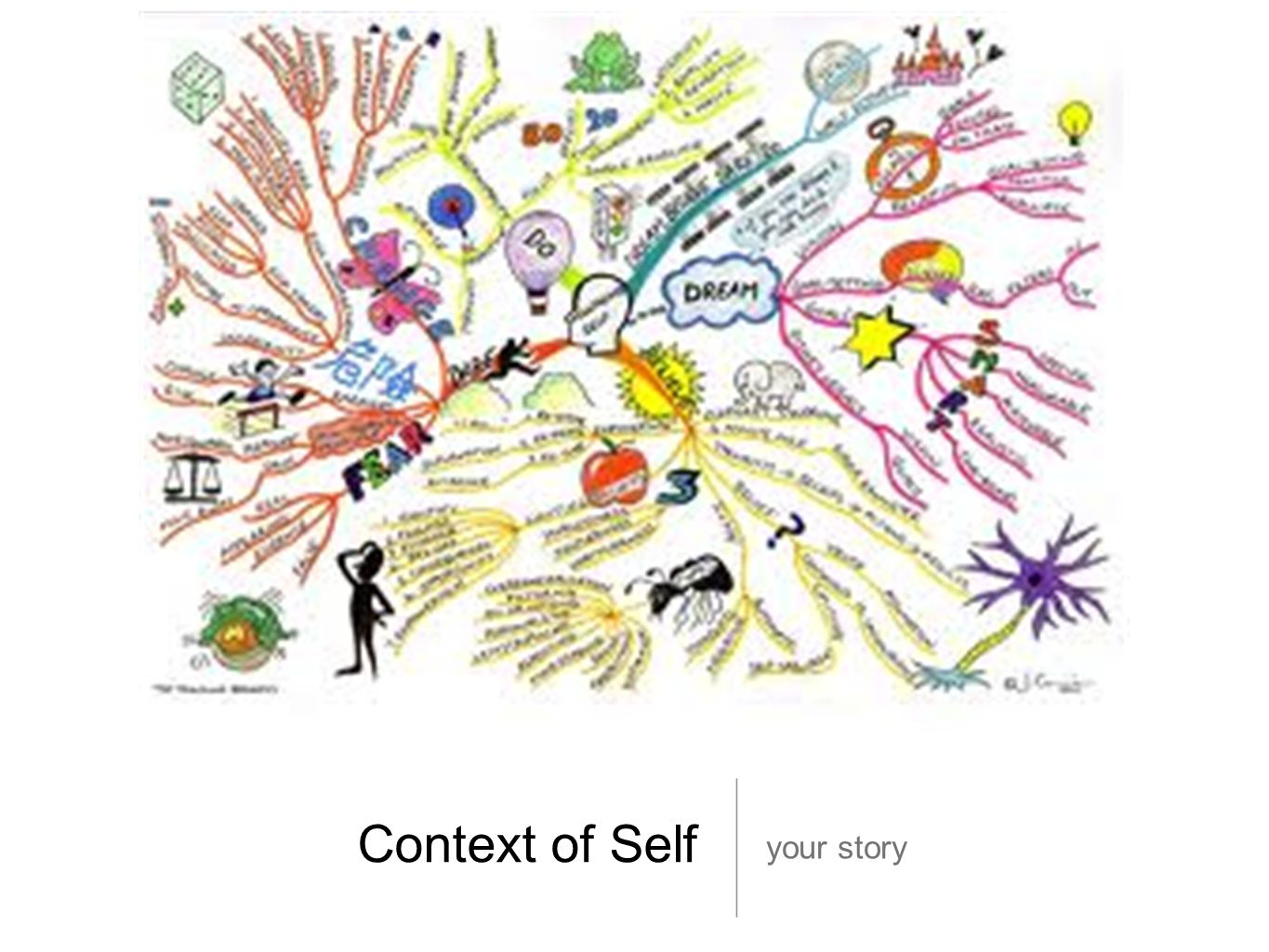 Context of Self your story