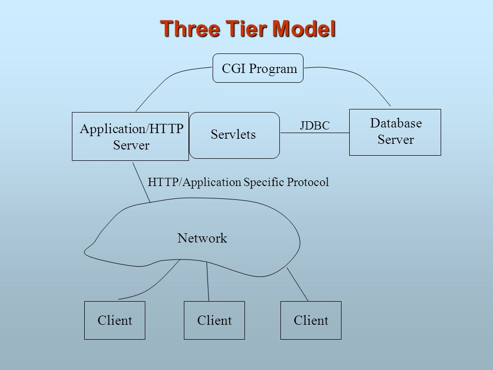 Three Tier Model CGI Program Database Application/HTTP Server Servlets