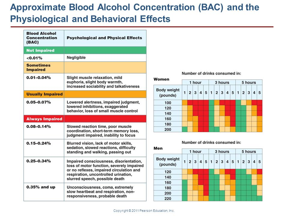 Approximate Blood Alcohol Concentration (BAC) and the Physiological and Behavioral Effects