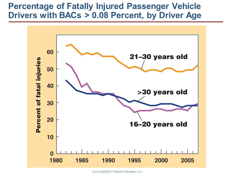 Percentage of Fatally Injured Passenger Vehicle Drivers with BACs > 0.08 Percent, by Driver Age