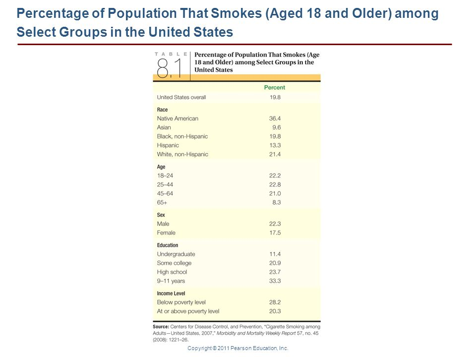 Percentage of Population That Smokes (Aged 18 and Older) among Select Groups in the United States