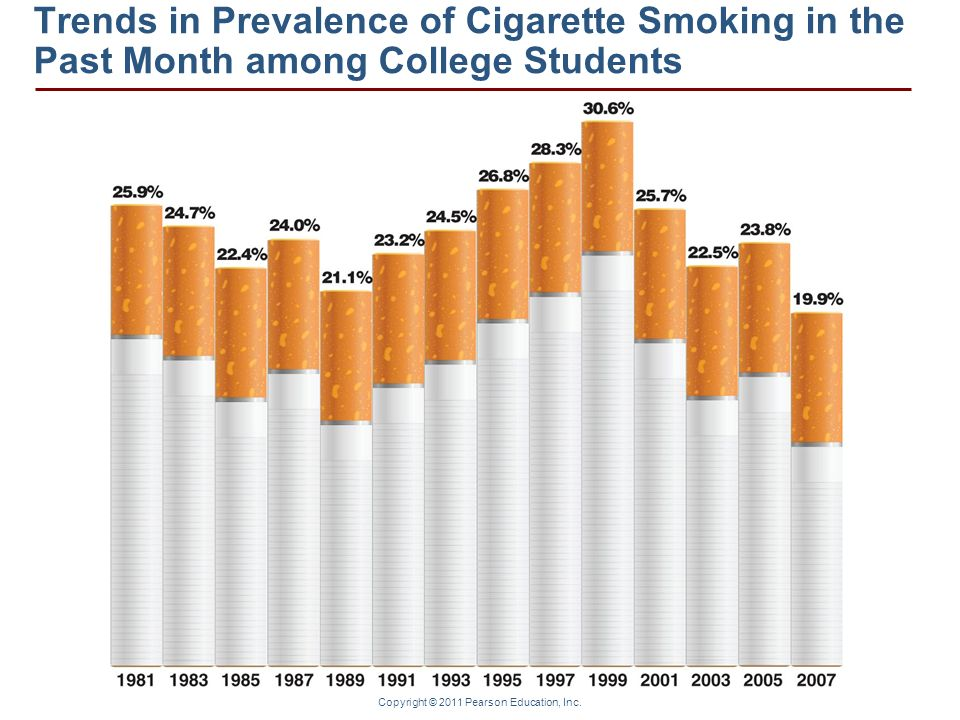 Trends in Prevalence of Cigarette Smoking in the Past Month among College Students