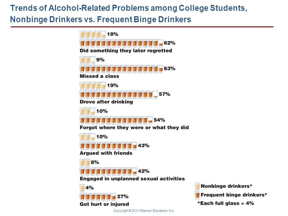 Trends of Alcohol-Related Problems among College Students, Nonbinge Drinkers vs.