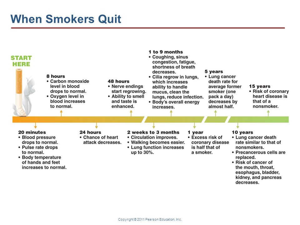 When Smokers Quit