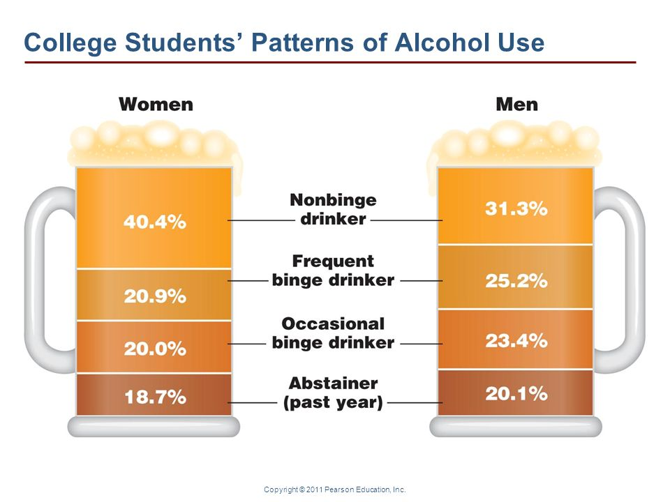 College Students' Patterns of Alcohol Use