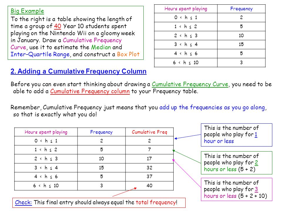 2. Adding a Cumulative Frequency Column