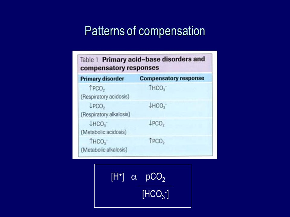 Patterns of compensation