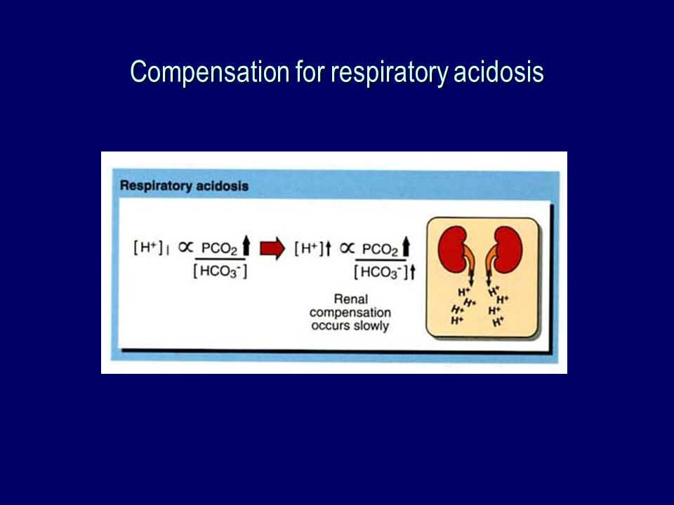 Compensation for respiratory acidosis