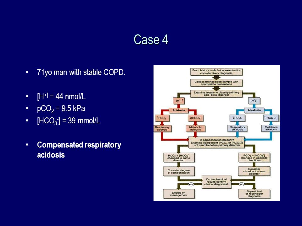 Case 4 71yo man with stable COPD. [H+] = 44 nmol/L pCO2 = 9.5 kPa