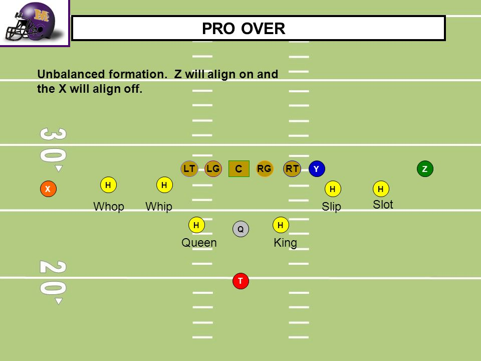 PRO OVER Unbalanced formation. Z will align on and the X will align off. RT. LG. RG. LT. C. Y.