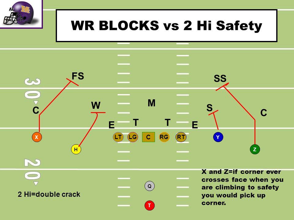 WR BLOCKS vs 2 Hi Safety FS SS M W S C C T T E E 2 Hi=double crack C