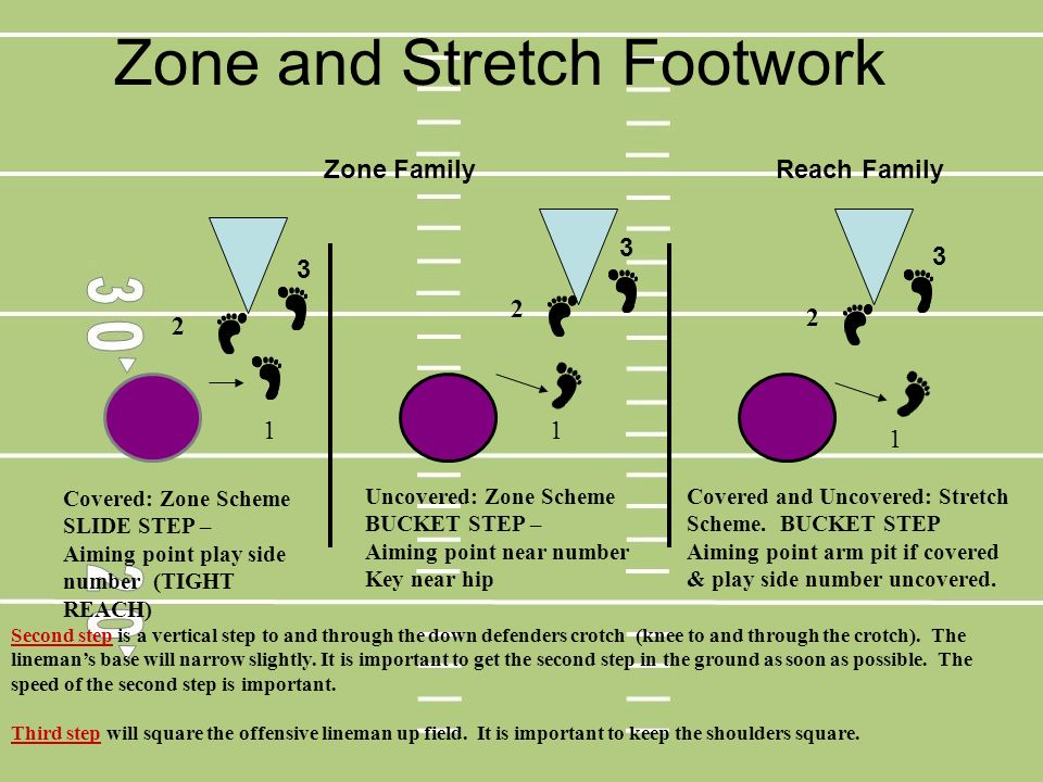 Zone and Stretch Footwork