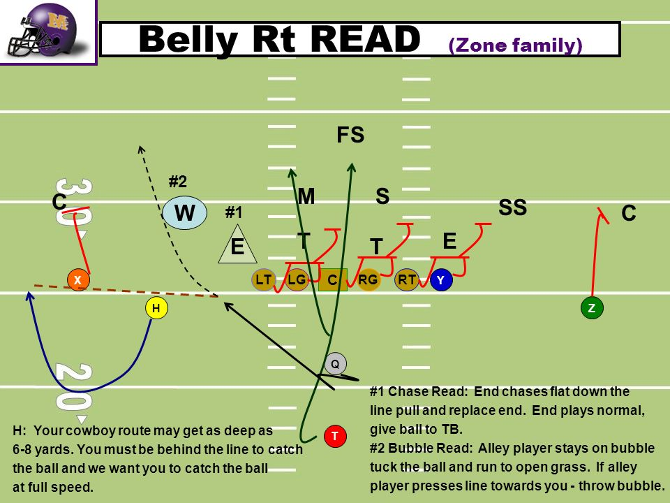 Belly Rt READ (Zone family)