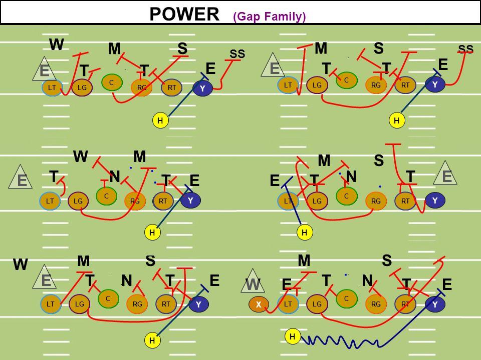 POWER (Gap Family) W M S M S E E T T E E T T W M M S T N N T E E T E E