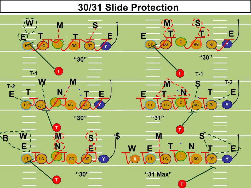 30/31 Slide Protection W M S M S T T E E T T E E W M M S T N N T E E T