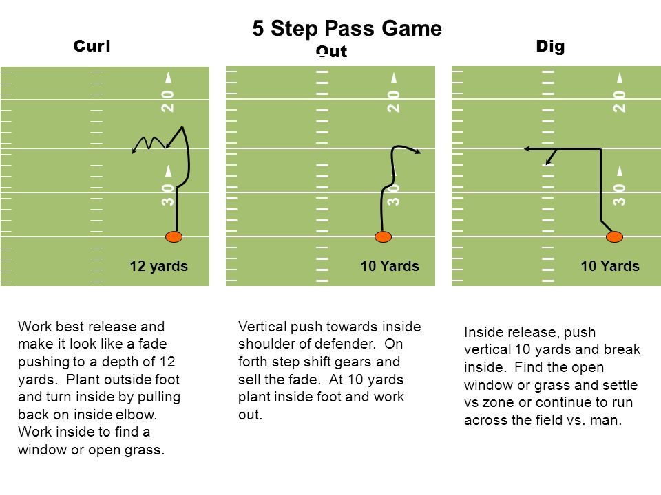 5 Step Pass Game Curl Dig Out 3 0 2 0 3 0 2 0 2 0 3 0 12 yards