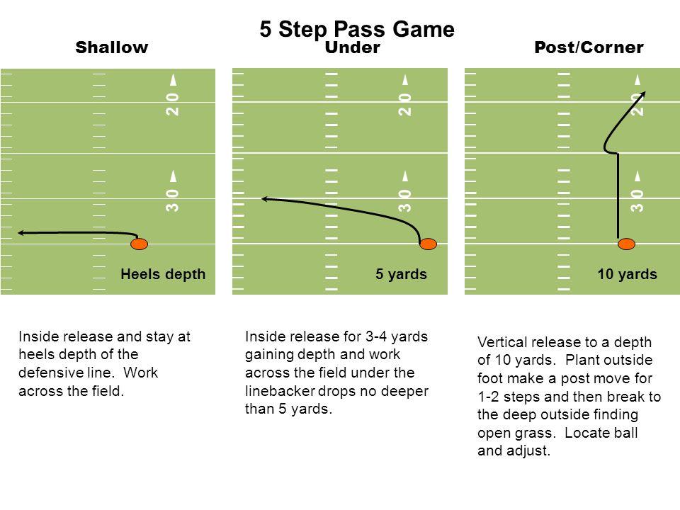 5 Step Pass Game Shallow Under Post/Corner 3 0 2 0 3 0 2 0 2 0 3 0