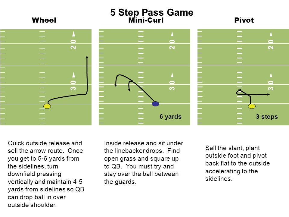5 Step Pass Game Wheel Mini-Curl Pivot 3 0 2 0 3 0 2 0 2 0 3 0 6 yards