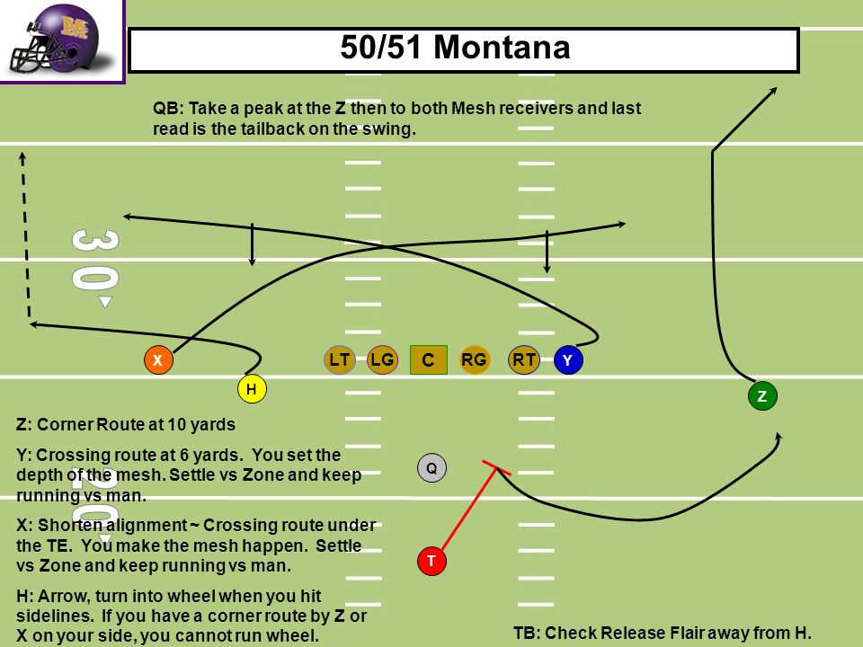 50/51 Montana QB: Take a peak at the Z then to both Mesh receivers and last read is the tailback on the swing.