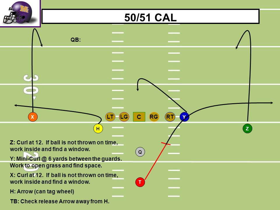 50/51 CAL QB: X. RT. LG. RG. LT. C. Y. H. Z. Z: Curl at 12. If ball is not thrown on time, work inside and find a window.