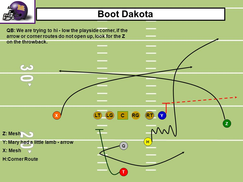 Boot Dakota QB: We are trying to hi - low the playside corner, if the arrow or corner routes do not open up, look for the Z on the throwback.