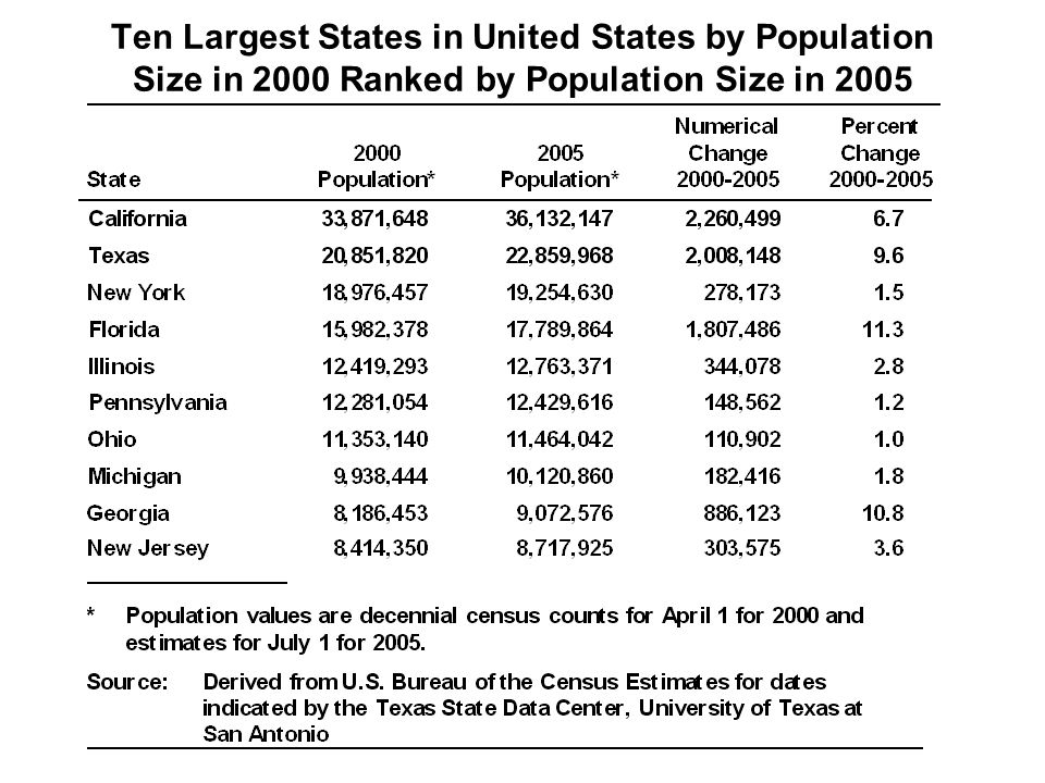 Ten Largest States in United States by Population Size in 2000 Ranked by Population Size in 2005