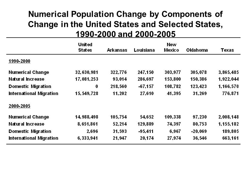 Numerical Population Change by Components of Change in the United States and Selected States, 1990-2000 and 2000-2005