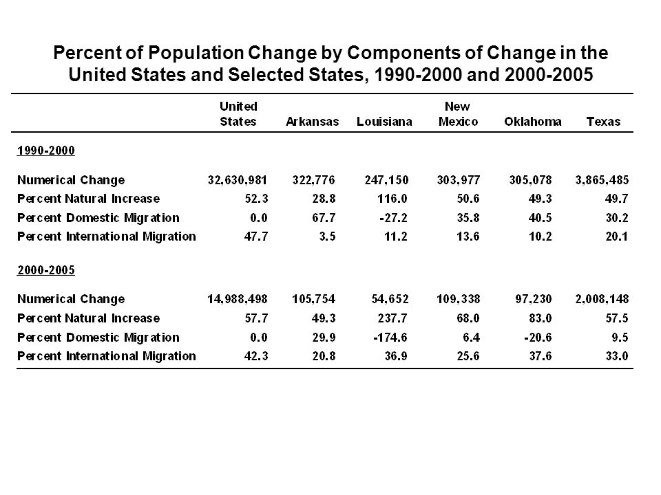 Percent of Population Change by Components of Change in the United States and Selected States, 1990-2000 and 2000-2005