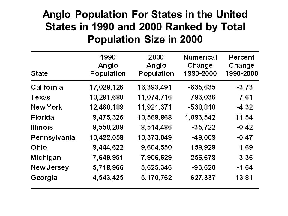 Anglo Population For States in the United States in 1990 and 2000 Ranked by Total Population Size in 2000