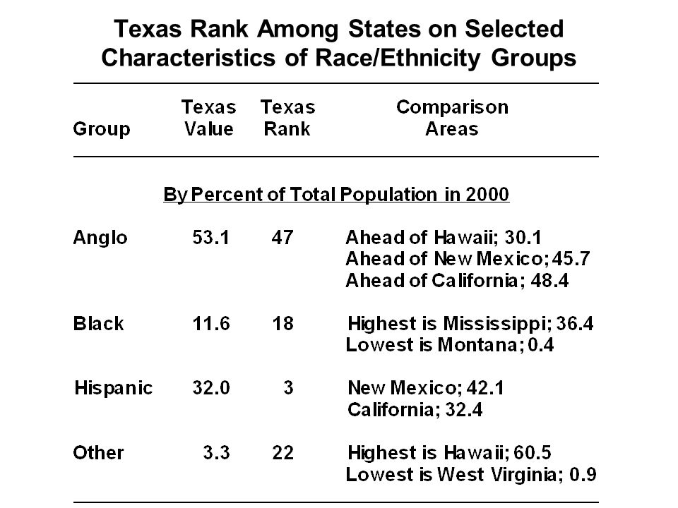 Texas Rank Among States on Selected Characteristics of Race/Ethnicity Groups