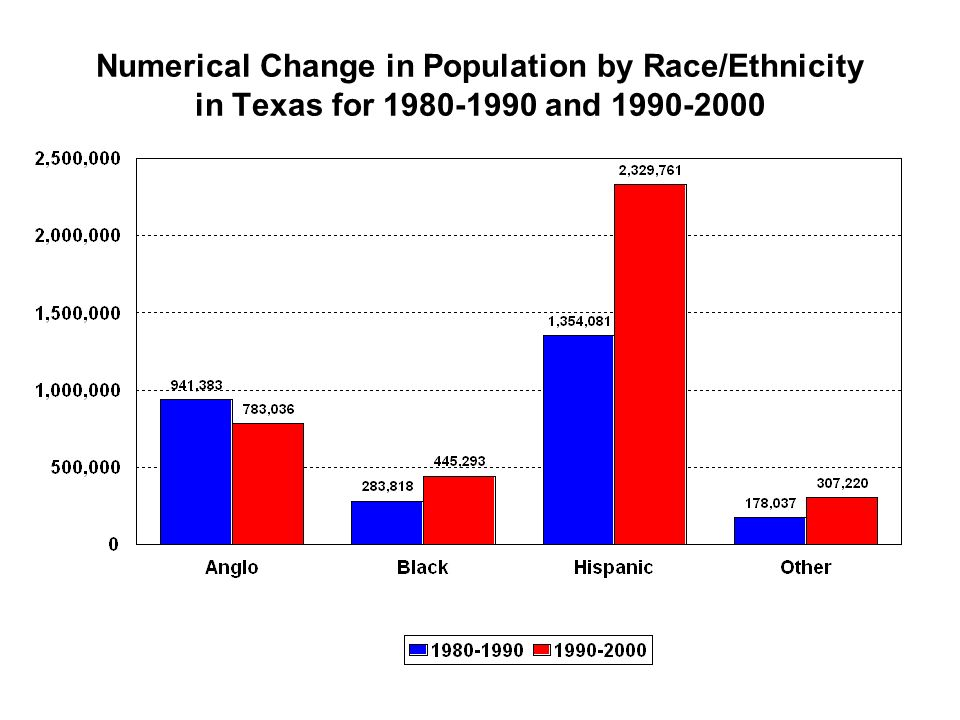 Numerical Change in Population by Race/Ethnicity in Texas for and