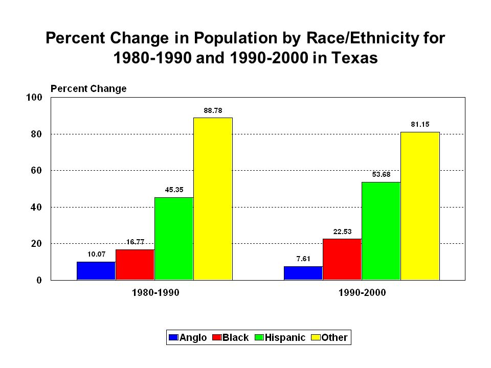 Percent Change in Population by Race/Ethnicity for and in Texas