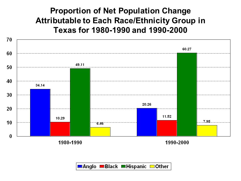 Proportion of Net Population Change Attributable to Each Race/Ethnicity Group in Texas for and