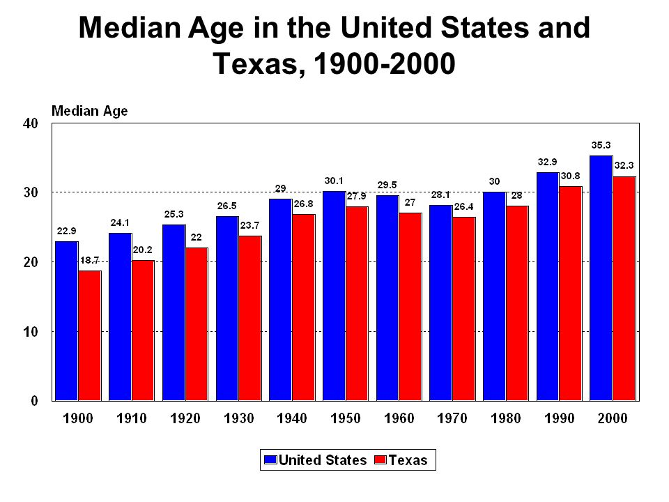 Median Age in the United States and Texas, 1900-2000