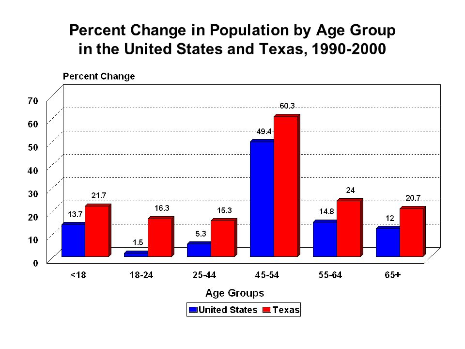 Percent Change in Population by Age Group in the United States and Texas, 1990-2000